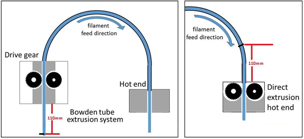 FLUID FLOW CALIBRATION FOR 3D PRINTING, AN ENGINEERING APPROACH
